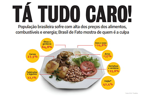 Brasil de Fato launches tabloid about the causes and impacts of the increase in the cost of living in Brazil